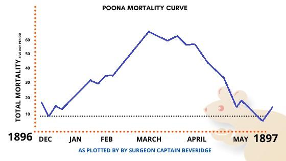 Poona Mortality Curve